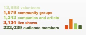 Community touring in the UK: 2011-12 survey results from members of the National Rural Touring Forum (NRTF)